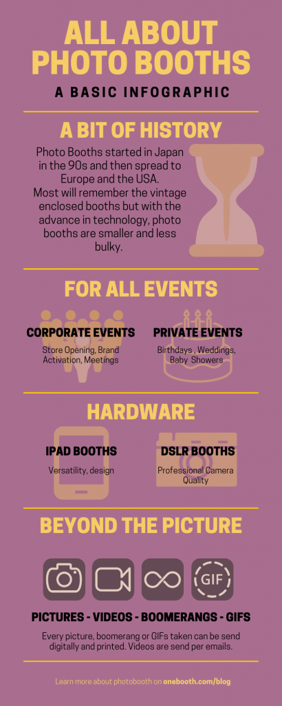 Infographic about photo booths and their history